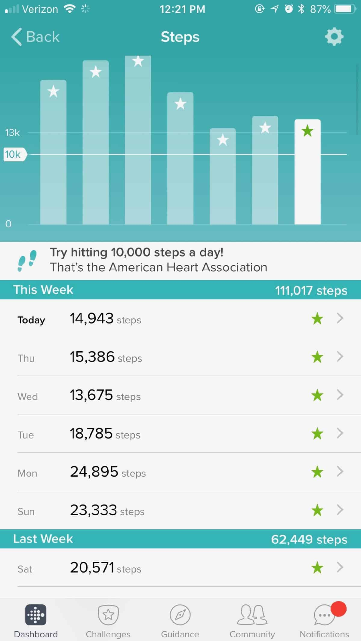 Weekly step count on Fitbit app